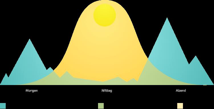 Sonnenverlauf pv sonnenbatterie